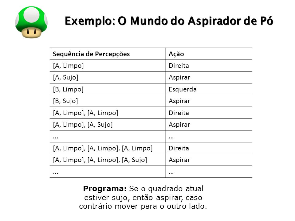 LOGO Exemplo: O Mundo do Aspirador de Pó Sequência de PercepçõesAção [A, Limpo]Direita [A, Sujo]Aspirar [B, Limpo]Esquerda [B, Sujo]Aspirar [A, Limpo]