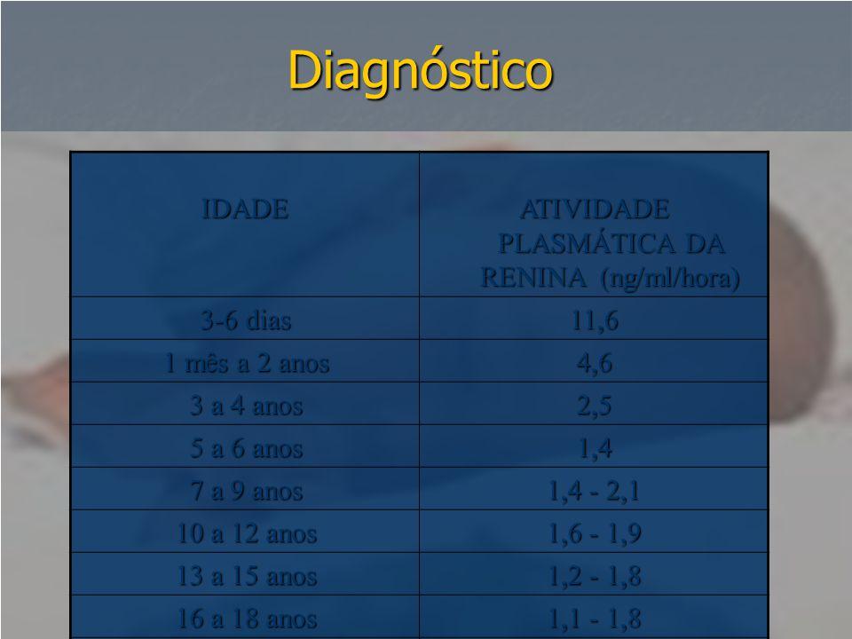 Diagnóstico IDADE ATIVIDADE PLASMÁTICA DA RENINA (ng/ml/hora) 3-6 dias 11,6 1 mês a 2 anos 4,6 3 a 4 anos 2,5 5 a 6 anos 1,4 7 a 9 anos 1,4 - 2,1 10 a