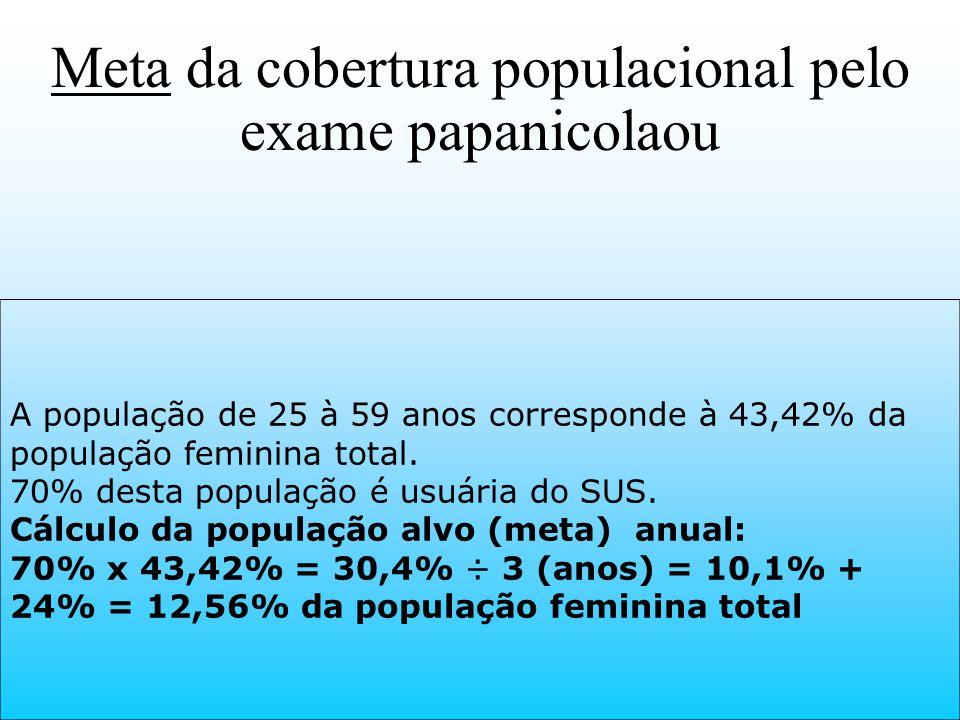 Meta da cobertura populacional pelo exame papanicolaou A população de 25 à 59 anos corresponde à 43,42% da população feminina total. 70% desta populaç