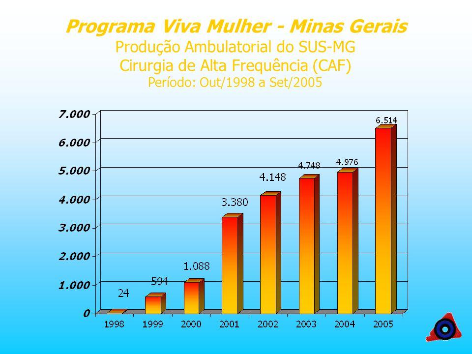 Programa Viva Mulher - Minas Gerais Produção Ambulatorial do SUS-MG Cirurgia de Alta Frequência (CAF) Período: Out/1998 a Set/2005