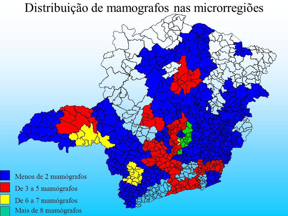 Menos de 2 mamógrafos De 3 a 5 mamógrafos De 6 a 7 mamógrafos Mais de 8 mamógrafos Distribuição de mamografos nas microrregiões