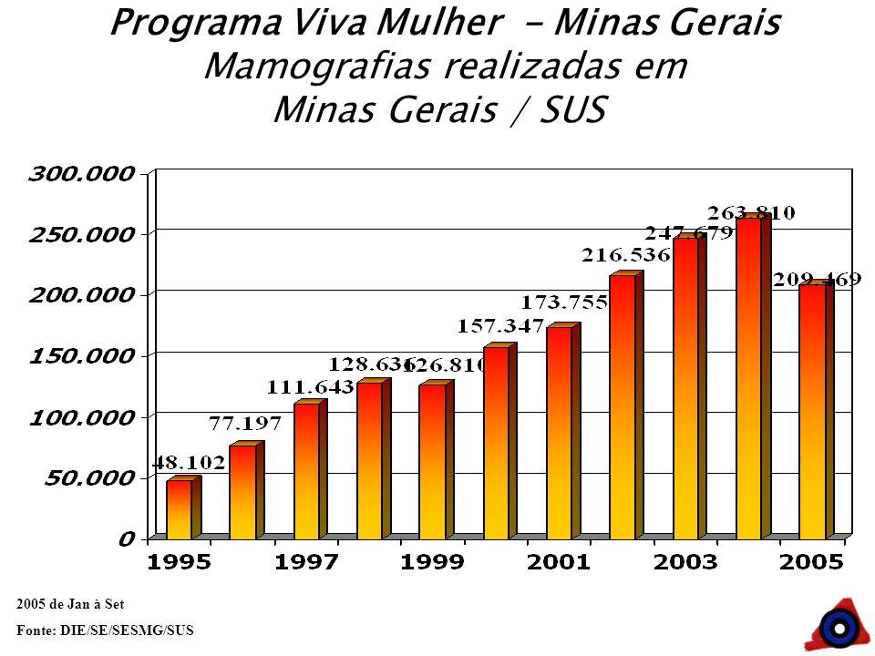 Programa Viva Mulher - Minas Gerais Mamografias realizadas em Minas Gerais / SUS 2005 de Jan à Set Fonte: DIE/SE/SESMG/SUS