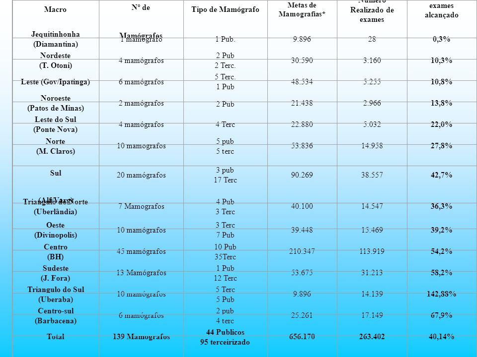 Macro Nº de Mamógrafos Tipo de Mamógrafo Metas de Mamografias* Numero Realizado de exames Percentual de exames alcançado Jequitinhonha (Diamantina) 1