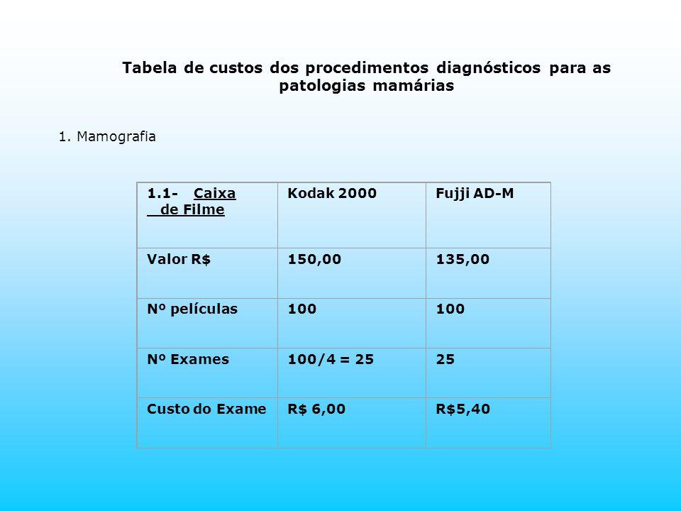 Tabela de custos dos procedimentos diagnósticos para as patologias mamárias 1. Mamografia 1.1- Caixa de Filme Kodak 2000Fujji AD-M Valor R$150,00135,0