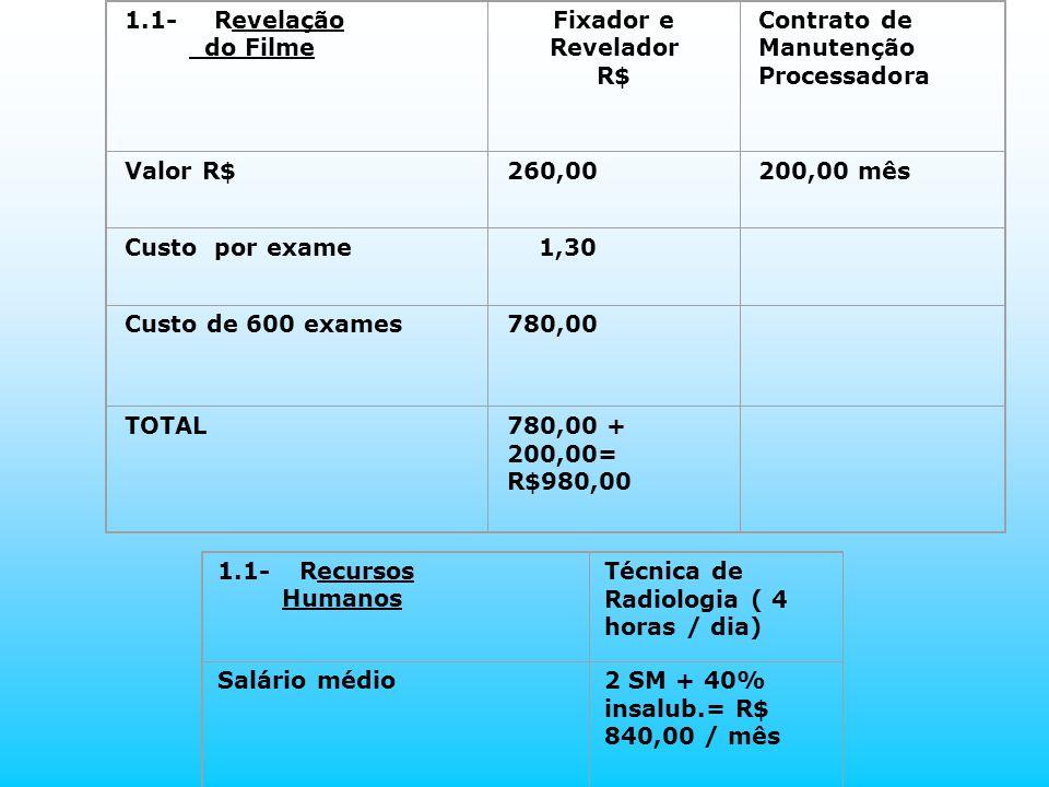1.1- Revelação do Filme Fixador e Revelador R$ Contrato de Manutenção Processadora Valor R$260,00200,00 mês Custo por exame 1,30 Custo de 600 exames78