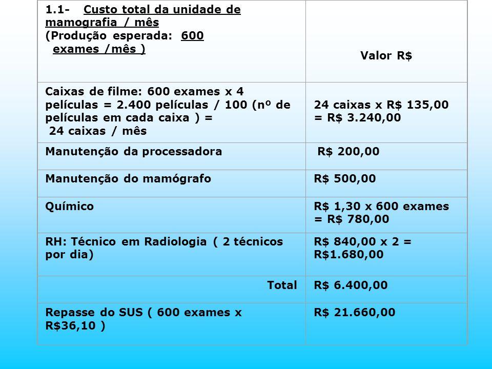 1.1- Custo total da unidade de mamografia / mês (Produção esperada: 600 exames /mês ) Valor R$ Caixas de filme: 600 exames x 4 películas = 2.400 pelíc