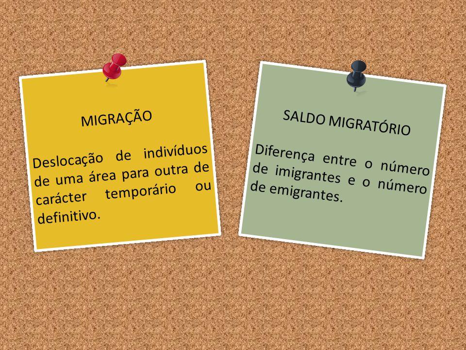 MIGRAÇÃO Deslocação de indivíduos de uma área para outra de carácter temporário ou definitivo. MIGRAÇÃO Deslocação de indivíduos de uma área para outr