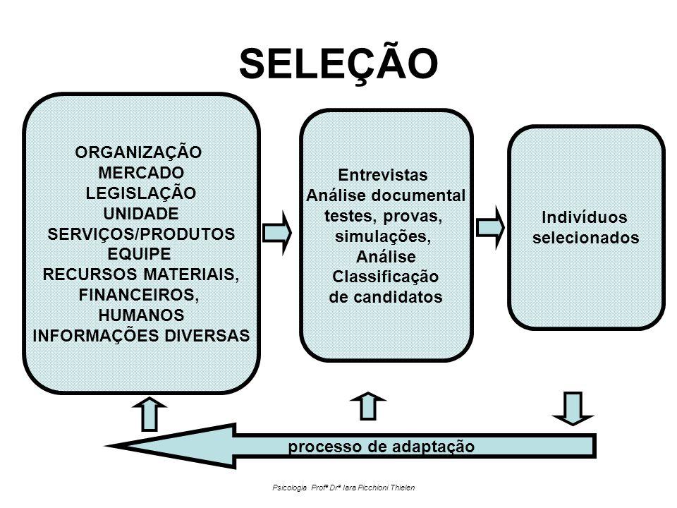 SELEÇÃO ORGANIZAÇÃO MERCADO LEGISLAÇÃO UNIDADE SERVIÇOS/PRODUTOS EQUIPE RECURSOS MATERIAIS, FINANCEIROS, HUMANOS INFORMAÇÕES DIVERSAS Entrevistas Análise documental testes, provas, simulações, Análise Classificação de candidatos Indivíduos selecionados processo de adaptação Psicologia Profª Drª Iara Picchioni Thielen