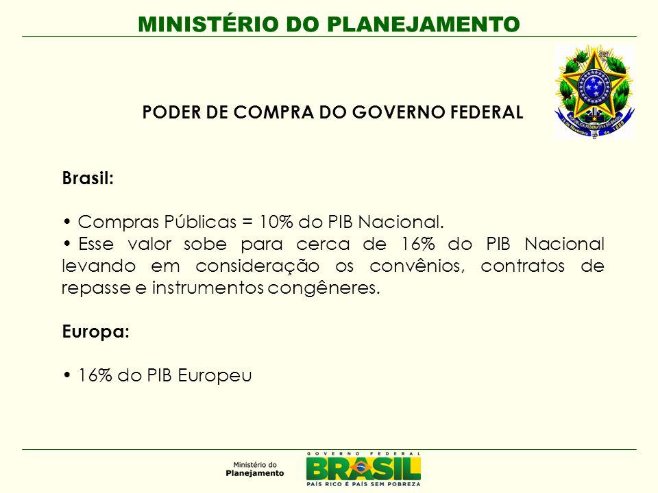 MINISTÉRIO DO PLANEJAMENTO PODER DE COMPRA DO GOVERNO FEDERAL Brasil: • Compras Públicas = 10% do PIB Nacional. • Esse valor sobe para cerca de 16% do