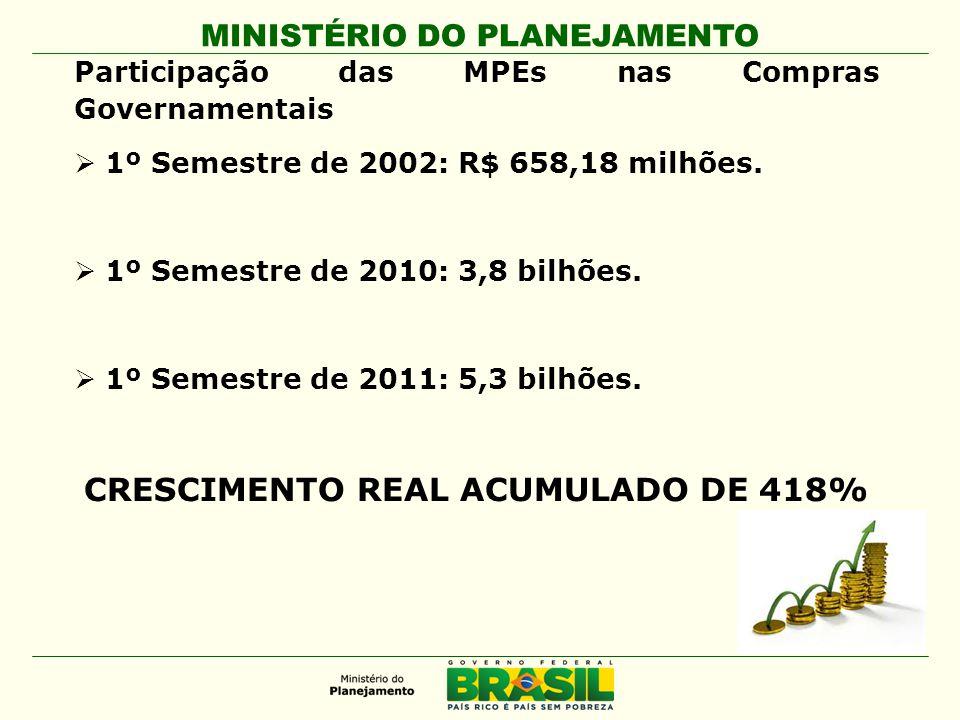 Participação das MPEs nas Compras Governamentais  1º Semestre de 2002: R$ 658,18 milhões.  1º Semestre de 2010: 3,8 bilhões.  1º Semestre de 2011:
