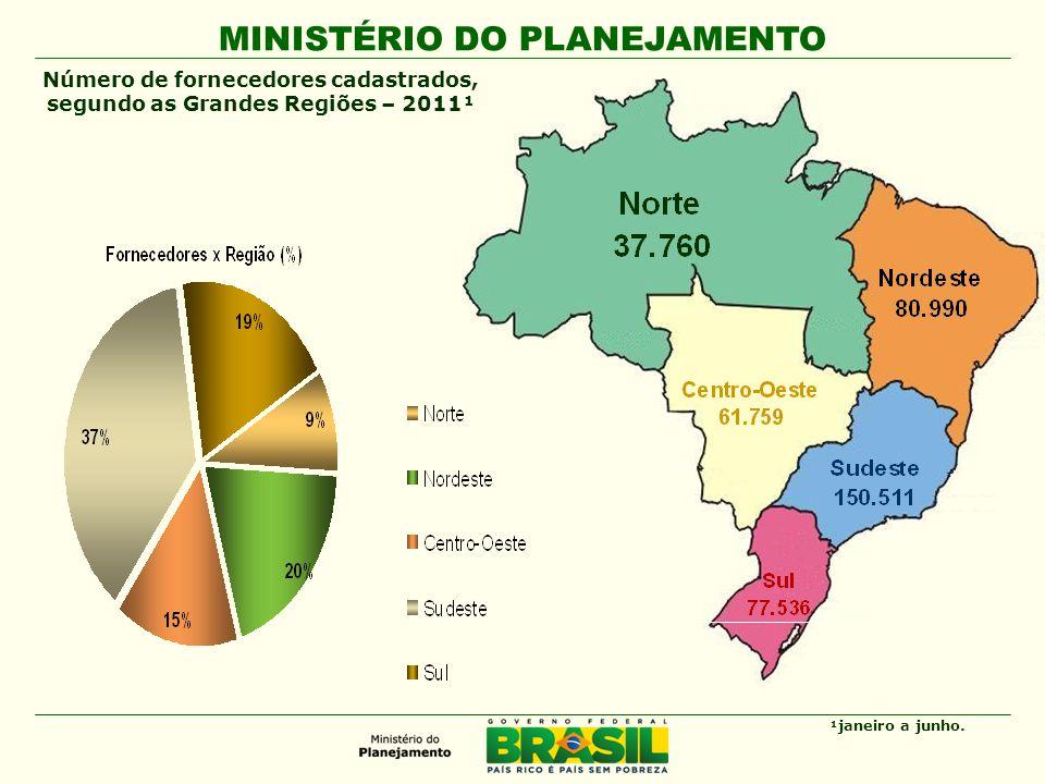 MINISTÉRIO DO PLANEJAMENTO Número de fornecedores cadastrados, segundo as Grandes Regiões – 2011¹ ¹janeiro a junho.