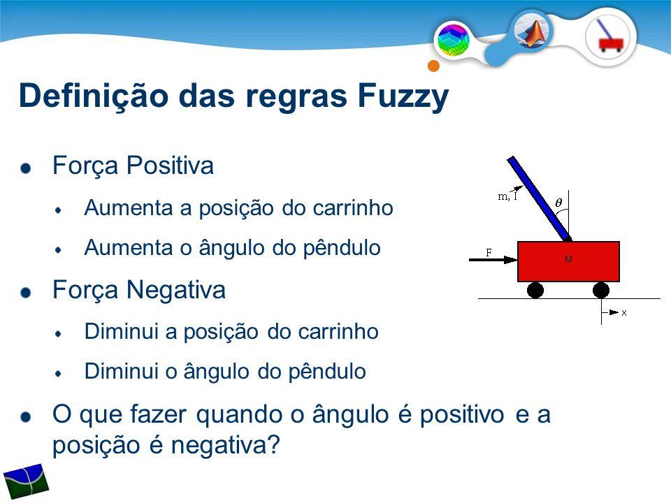 Definição das regras Fuzzy Força Positiva Aumenta a posição do carrinho Aumenta o ângulo do pêndulo Força Negativa Diminui a posição do carrinho Diminui o ângulo do pêndulo O que fazer quando o ângulo é positivo e a posição é negativa?