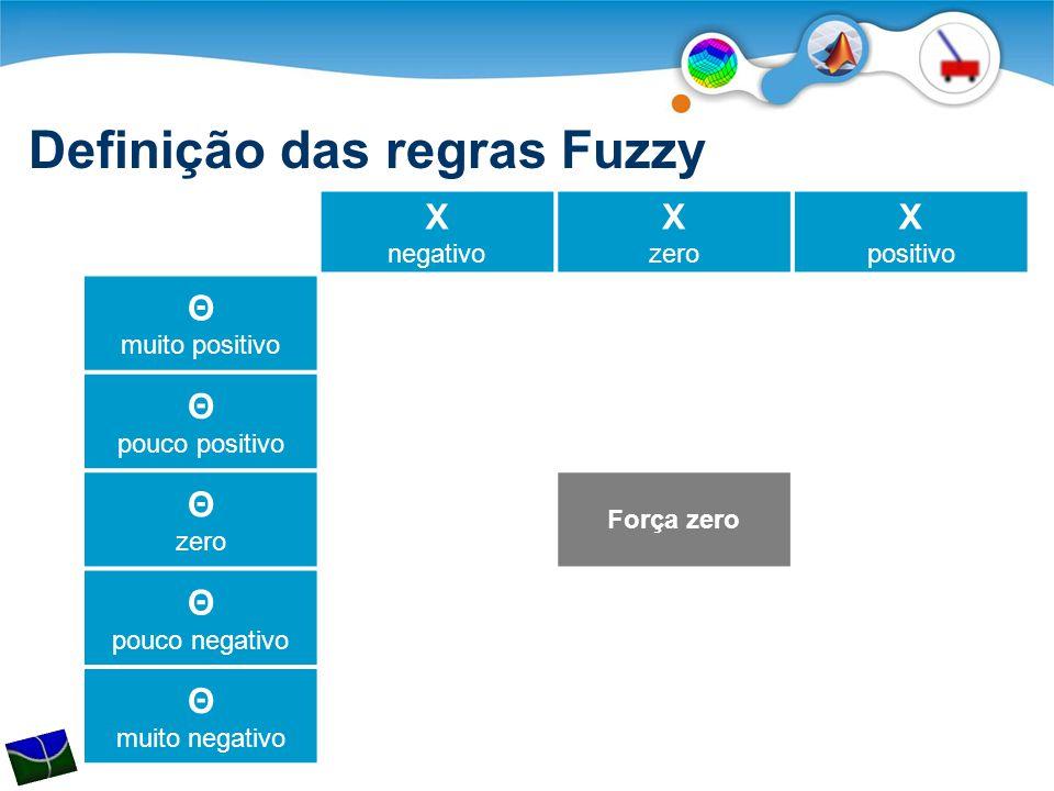 Definição das regras Fuzzy X negativo X zero X positivo Θ muito positivo Θ pouco positivo Θ zero Força zero Θ pouco negativo Θ muito negativo
