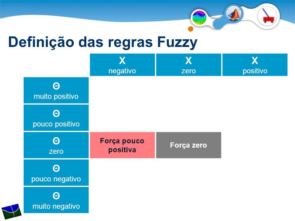 Definição das regras Fuzzy X negativo X zero X positivo Θ muito positivo Θ pouco positivo Θ zero Força pouco positiva Força zero Θ pouco negativo Θ muito negativo