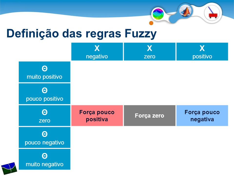 Definição das regras Fuzzy X negativo X zero X positivo Θ muito positivo Θ pouco positivo Θ zero Força pouco positiva Força zero Força pouco negativa Θ pouco negativo Θ muito negativo
