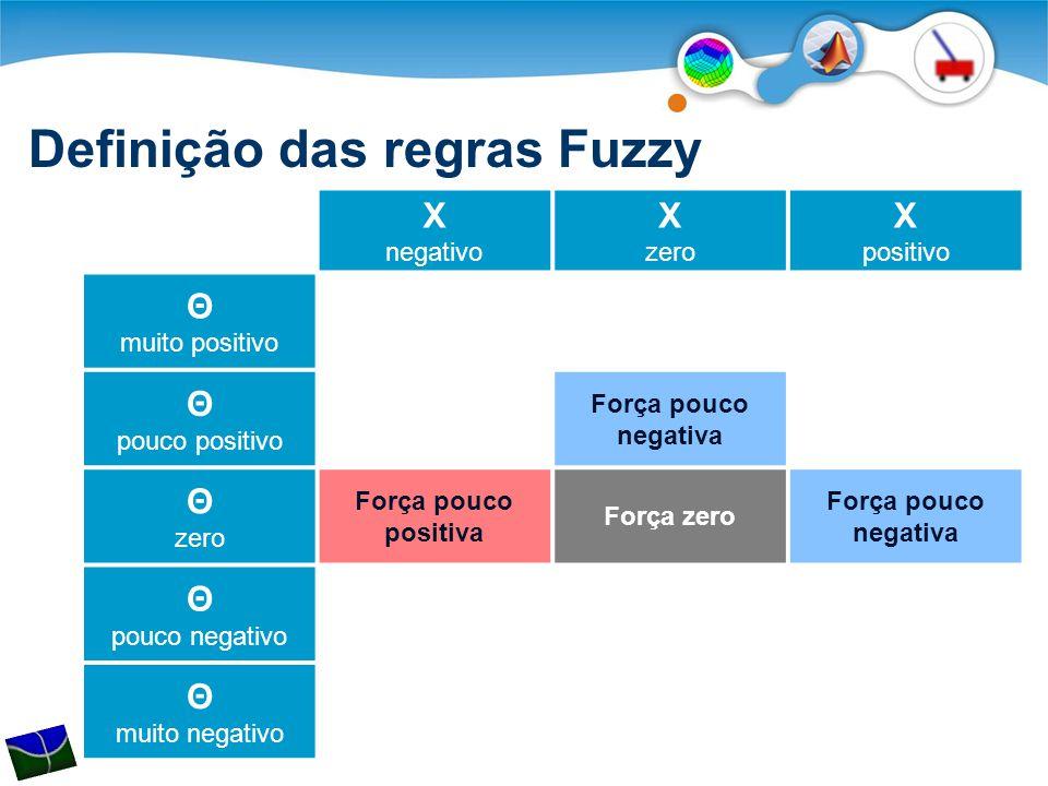 Definição das regras Fuzzy X negativo X zero X positivo Θ muito positivo Θ pouco positivo Força pouco negativa Θ zero Força pouco positiva Força zero