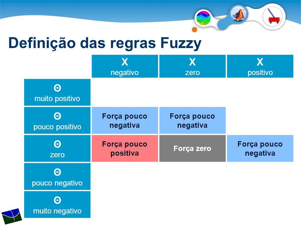Definição das regras Fuzzy X negativo X zero X positivo Θ muito positivo Θ pouco positivo Força pouco negativa Θ zero Força pouco positiva Força zero Força pouco negativa Θ pouco negativo Θ muito negativo