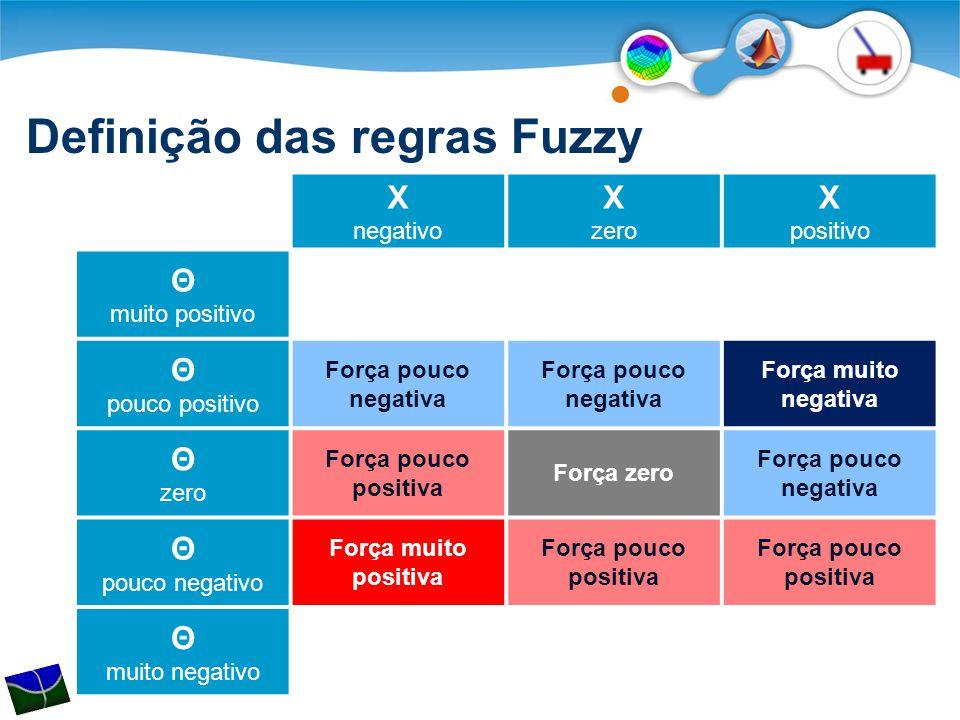Definição das regras Fuzzy X negativo X zero X positivo Θ muito positivo Θ pouco positivo Força pouco negativa Força muito negativa Θ zero Força pouco