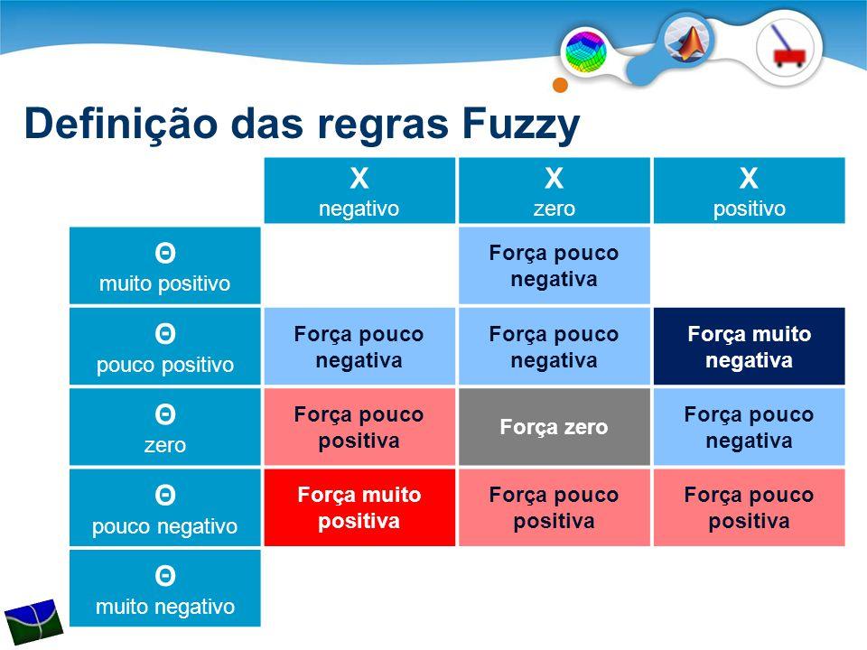 Definição das regras Fuzzy X negativo X zero X positivo Θ muito positivo Força pouco negativa Θ pouco positivo Força pouco negativa Força muito negati