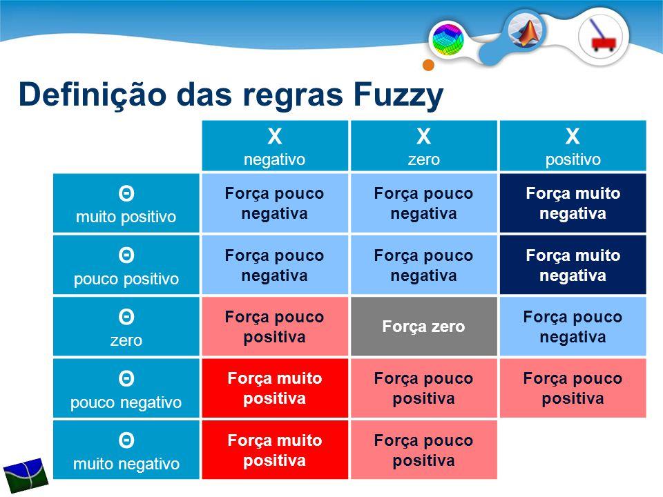 Definição das regras Fuzzy X negativo X zero X positivo Θ muito positivo Força pouco negativa Força muito negativa Θ pouco positivo Força pouco negati