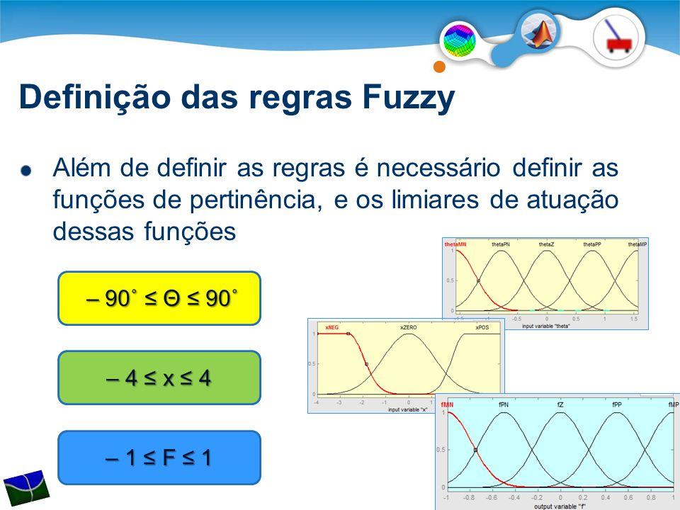 Definição das regras Fuzzy Além de definir as regras é necessário definir as funções de pertinência, e os limiares de atuação dessas funções – 90˚ ≤ Θ ≤ 90˚ – 90˚ ≤ Θ ≤ 90˚ – 4 ≤ x ≤ 4 – 1 ≤ F ≤ 1