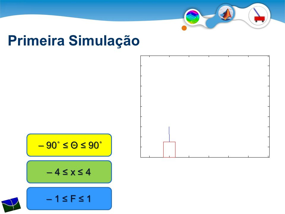 Primeira Simulação – 90˚ ≤ Θ ≤ 90˚ – 90˚ ≤ Θ ≤ 90˚ – 4 ≤ x ≤ 4 – 1 ≤ F ≤ 1