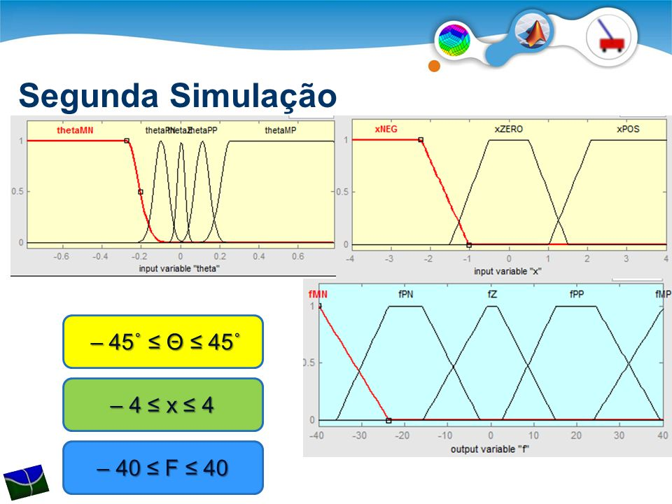 Segunda Simulação – 45˚ ≤ Θ ≤ 45˚ – 45˚ ≤ Θ ≤ 45˚ – 4 ≤ x ≤ 4 – 40 ≤ F ≤ 40