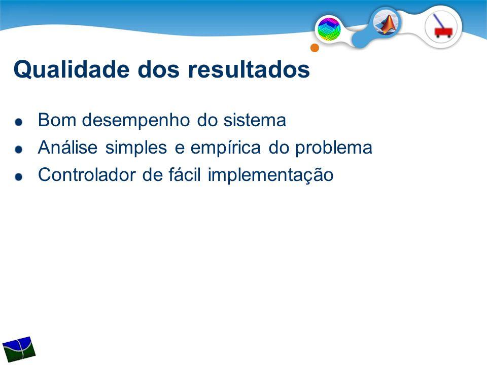 Qualidade dos resultados Bom desempenho do sistema Análise simples e empírica do problema Controlador de fácil implementação