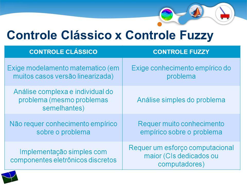 Controle Clássico x Controle Fuzzy CONTROLE CLÁSSICOCONTROLE FUZZY Exige modelamento matematico (em muitos casos versão linearizada) Exige conhecimento empírico do problema Análise complexa e individual do problema (mesmo problemas semelhantes) Análise simples do problema Não requer conhecimento empírico sobre o problema Requer muito conhecimento empírico sobre o problema Implementação simples com componentes eletrônicos discretos Requer um esforço computacional maior (CIs dedicados ou computadores)