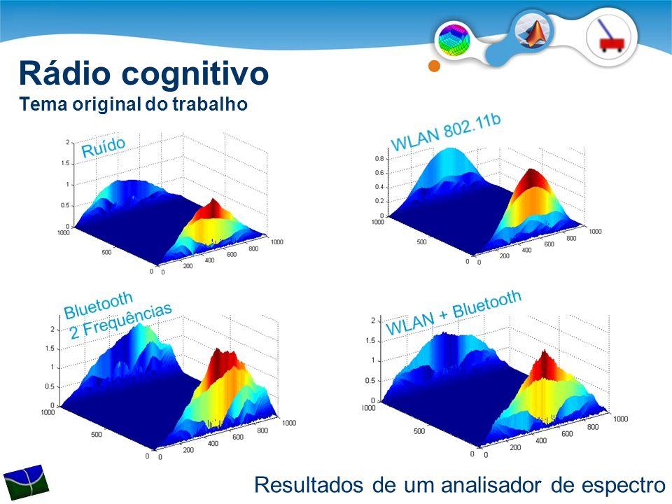 Rádio cognitivo Tema original do trabalho Resultados de um analisador de espectro