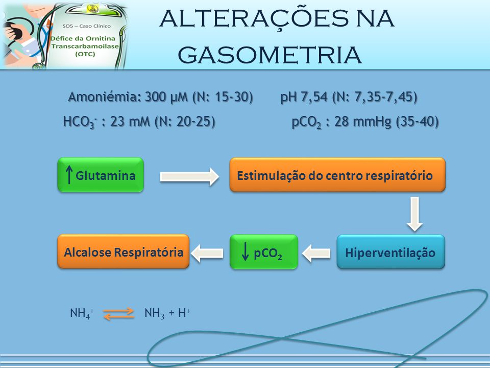 Glutamina Amoniémia: 300 μM (N: 15-30) pH 7,54 (N: 7,35-7,45) HCO 3 - : 23 mM (N: 20-25) pCO 2 : 28 mmHg (35-40) HCO 3 - : 23 mM (N: 20-25) pCO 2 : 28