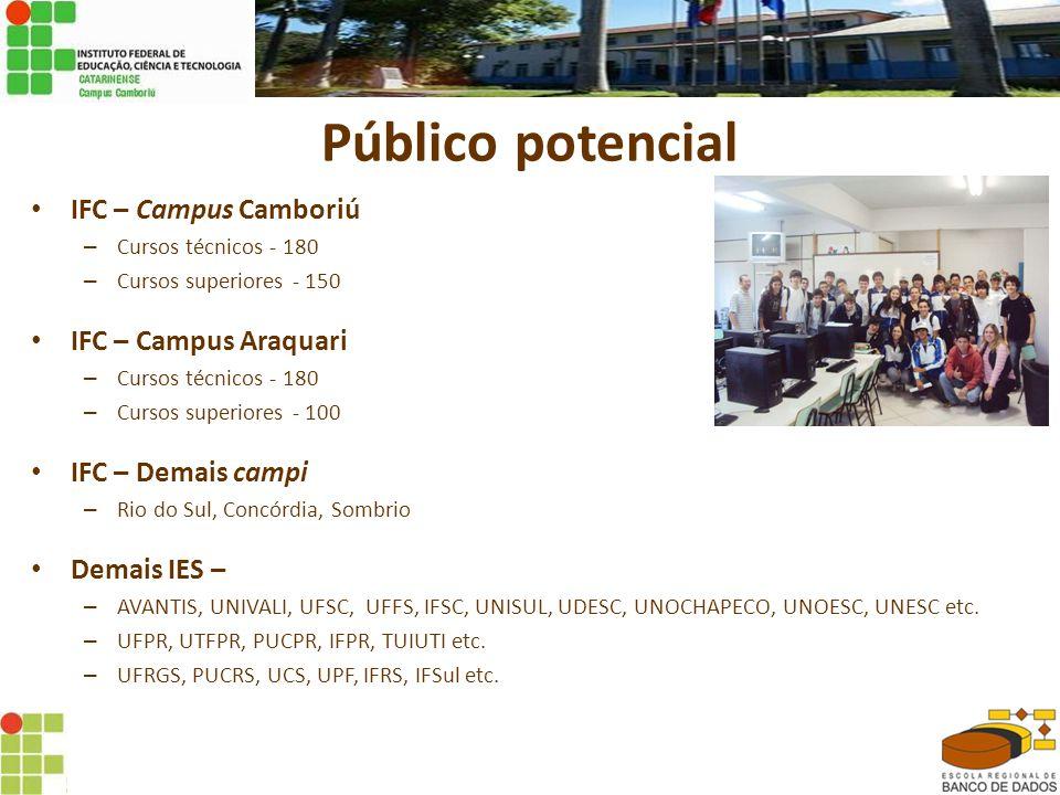 Público potencial • IFC – Campus Camboriú – Cursos técnicos - 180 – Cursos superiores - 150 • IFC – Campus Araquari – Cursos técnicos - 180 – Cursos superiores - 100 • IFC – Demais campi – Rio do Sul, Concórdia, Sombrio • Demais IES – – AVANTIS, UNIVALI, UFSC, UFFS, IFSC, UNISUL, UDESC, UNOCHAPECO, UNOESC, UNESC etc.