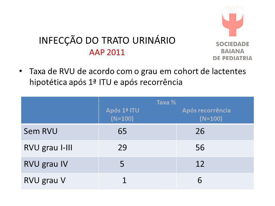 INFECÇÃO DO TRATO URINÁRIO AAP 2011 • Taxa de RVU de acordo com o grau em cohort de lactentes hipotética após 1ª ITU e após recorrência Taxa % Após 1ª