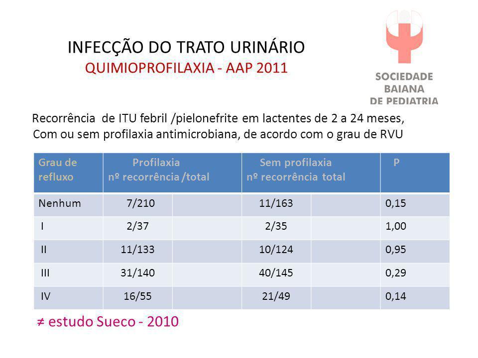INFECÇÃO DO TRATO URINÁRIO QUIMIOPROFILAXIA - AAP 2011 Grau de refluxo Profilaxia nº recorrência /total Sem profilaxia nº recorrência total P Nenhum 7