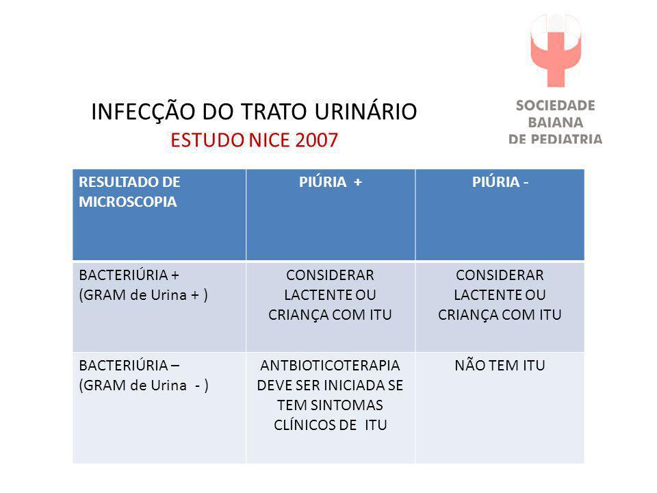 INFECÇÃO DO TRATO URINÁRIO DIAGNÓSTICO AAP 2011 Sensibilidade e especificidade dos componentes da uroanálise sozinhos e combinados TesteSensibilidade %Especificidade % Estearase leucocitária 8378 Nitrito5398 Estearase+ nitrito9372 Leucocitúria7381 Bacteriúria(Gram urina)8183 Estearase+nitrito+mi- croscopia positiva (leucocitúria ou Gram de urina) 99,870