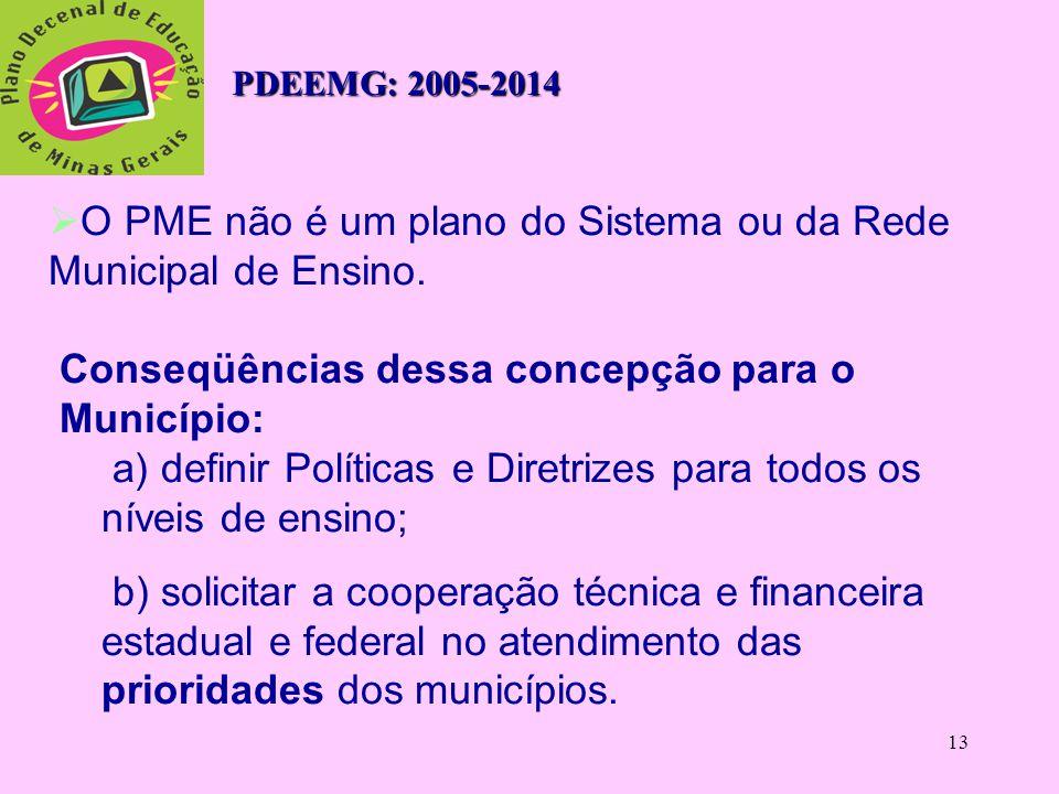 12 3.1 O que é o PME e qual a sua importância?  O PME é o documento-referência da Política Educacional do Município.  Exigência Legal: Lei 10.172 de