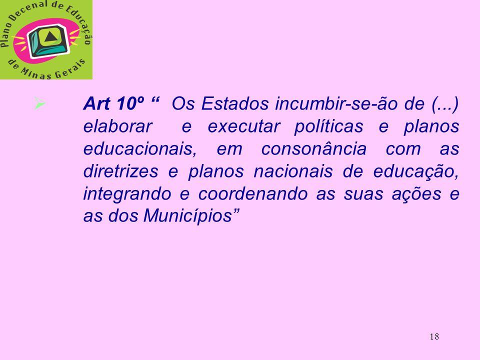"""17  Art 214 C.F/88:  Art 214 C.F/88: """"Fixação por lei, de um P.N.E. de duração plurianual, visando a articulação e ao desenvolvimento do ensino em s"""