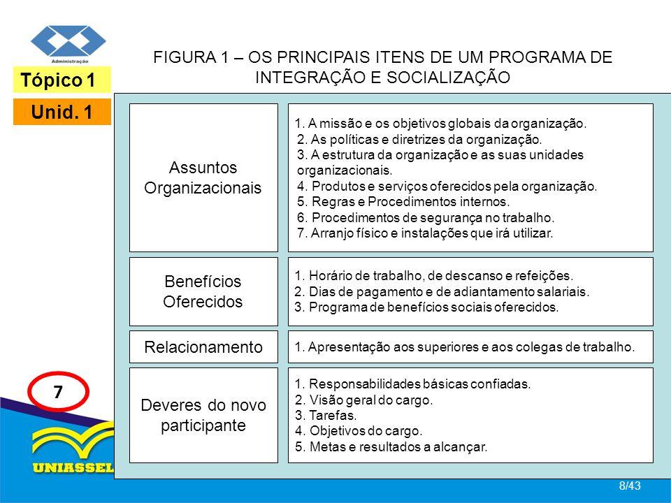 FIGURA 1 – OS PRINCIPAIS ITENS DE UM PROGRAMA DE INTEGRAÇÃO E SOCIALIZAÇÃO 8/43 Tópico 1 Unid. 1 7 Assuntos Organizacionais 1. A missão e os objetivos