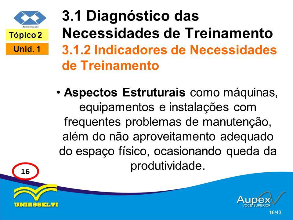 3.1 Diagnóstico das Necessidades de Treinamento 3.1.2 Indicadores de Necessidades de Treinamento • Aspectos Estruturais como máquinas, equipamentos e