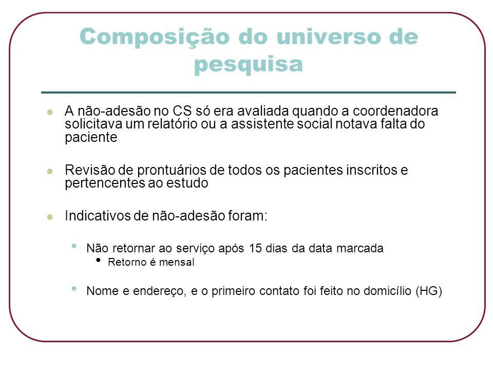 Composição do universo de pesquisa  A não-adesão no CS só era avaliada quando a coordenadora solicitava um relatório ou a assistente social notava fa