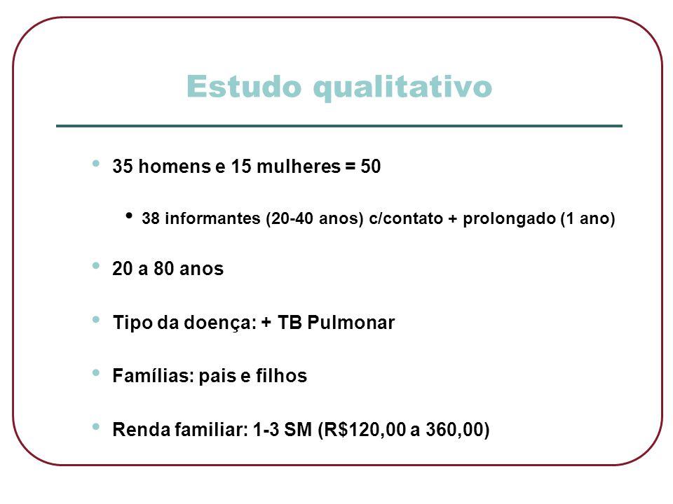 Estudo qualitativo • 35 homens e 15 mulheres = 50 • 38 informantes (20-40 anos) c/contato + prolongado (1 ano) • 20 a 80 anos • Tipo da doença: + TB P
