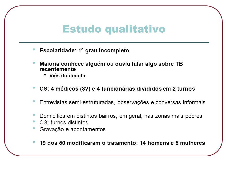 Estudo qualitativo • Escolaridade: 1° grau incompleto • Maioria conhece alguém ou ouviu falar algo sobre TB recentemente • Viés do doente • CS: 4 médi