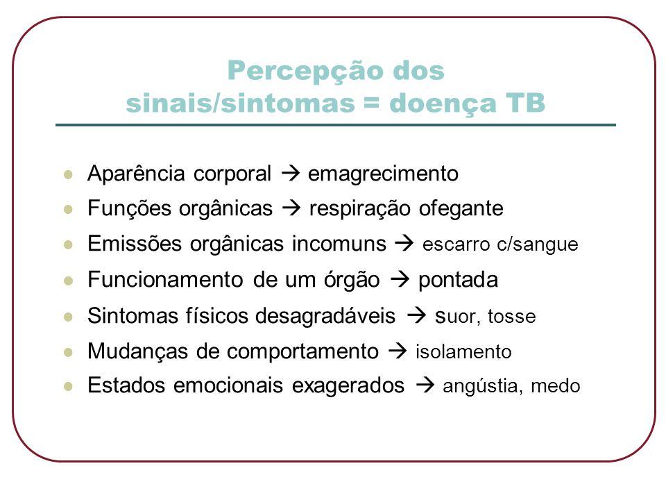 Percepção dos sinais/sintomas = doença TB  Aparência corporal  emagrecimento  Funções orgânicas  respiração ofegante  Emissões orgânicas incomuns