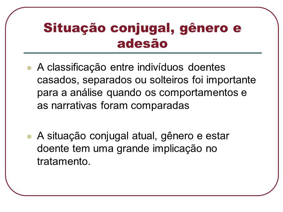 Situação conjugal, gênero e adesão  A classificação entre indivíduos doentes casados, separados ou solteiros foi importante para a análise quando os