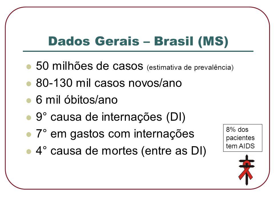 Dados Gerais – Brasil (MS)  50 milhões de casos (estimativa de prevalência)  80-130 mil casos novos/ano  6 mil óbitos/ano  9° causa de internações