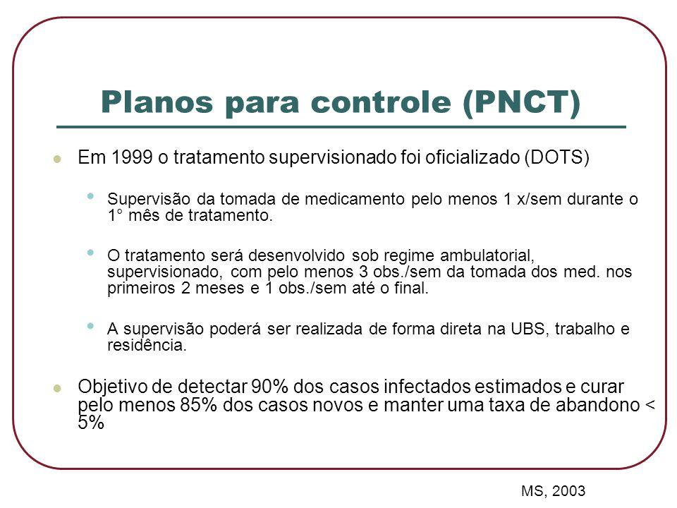  Em 1999 o tratamento supervisionado foi oficializado (DOTS) • Supervisão da tomada de medicamento pelo menos 1 x/sem durante o 1° mês de tratamento.