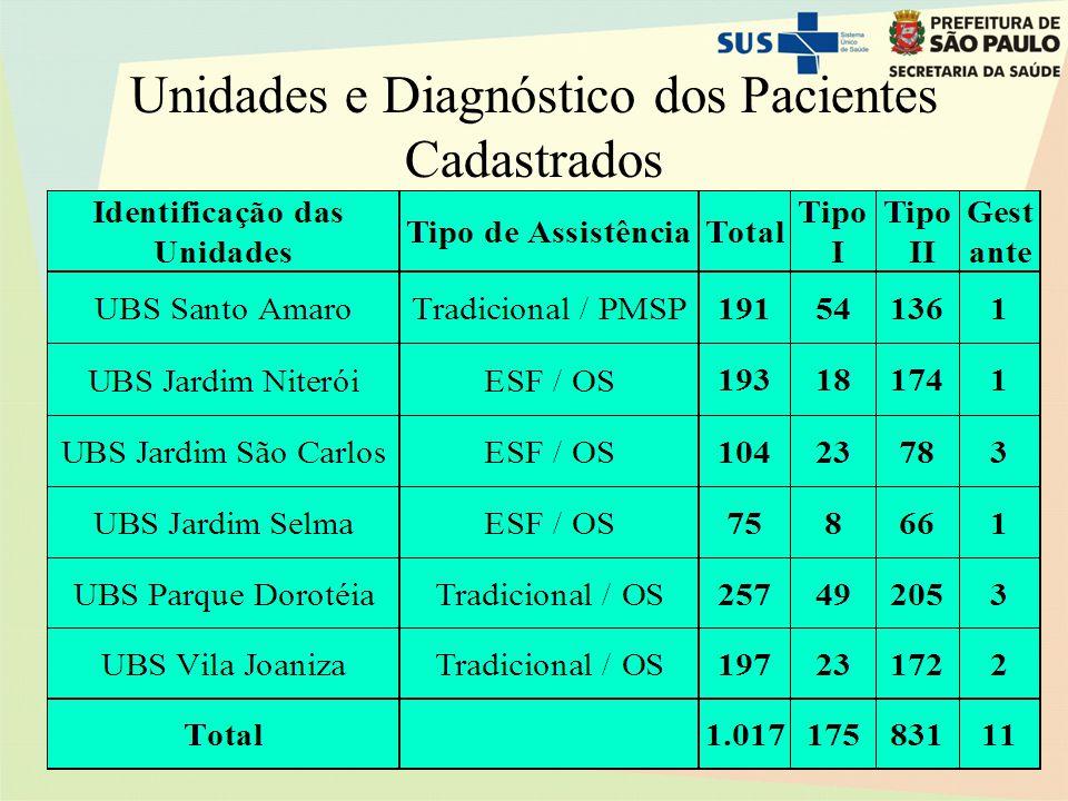 Unidades e Diagnóstico dos Pacientes Cadastrados