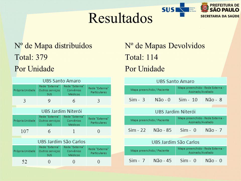 Resultados Nº de Mapa distribuídos Total: 379 Por Unidade Nº de Mapas Devolvidos Total: 114 Por Unidade UBS Santo Amaro Própria Unidade Rede