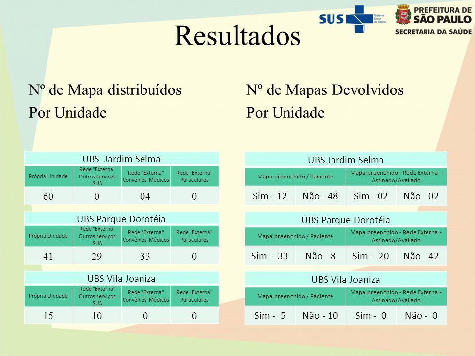 Resultados Nº de Mapa distribuídos Por Unidade Nº de Mapas Devolvidos Por Unidade UBS Jardim Selma Própria Unidade Rede