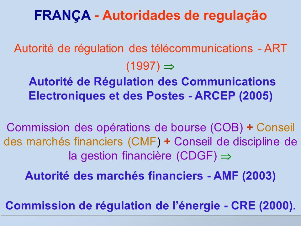 FRANÇA - Autoridades de regulação Autorité de régulation des télécommunications - ART (1997)  Autorité de Régulation des Communications Electroniques